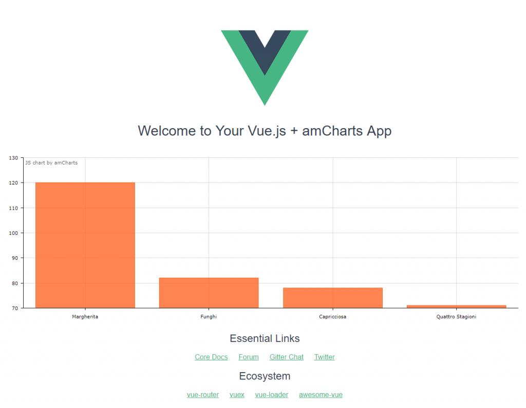 Simple amCharts chart in Vue.js