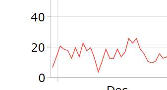 Off Charts Thousands Of Us Locales >> Formatting Numbers Amcharts 4 Documentation