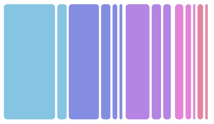 Anatomy of a TreeMap Chart – amCharts 4 Documentation