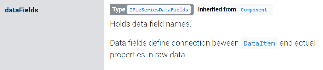 Data – amCharts 4 Documentation