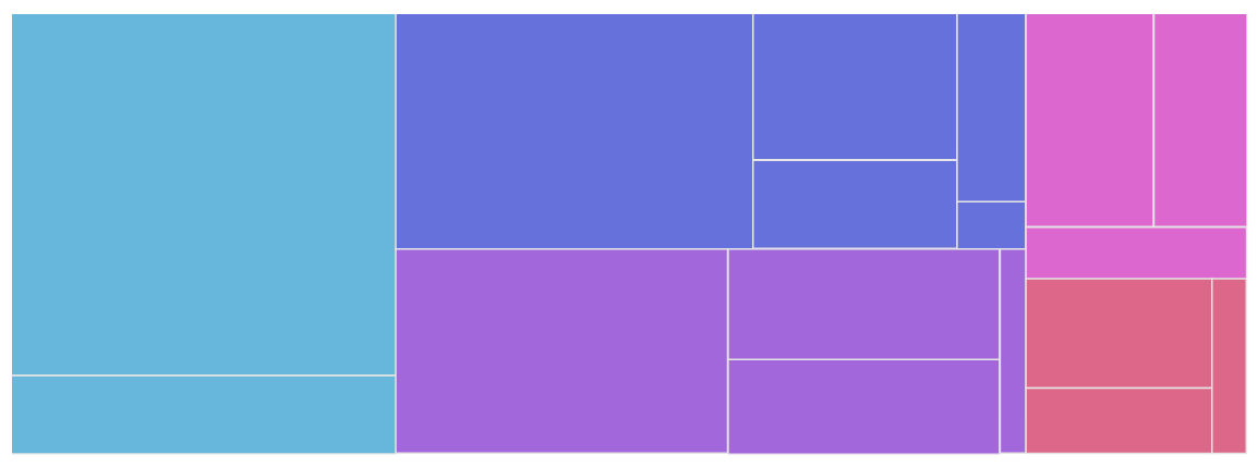 Anatomy of a TreeMap Chart – amCharts 4 Documentation