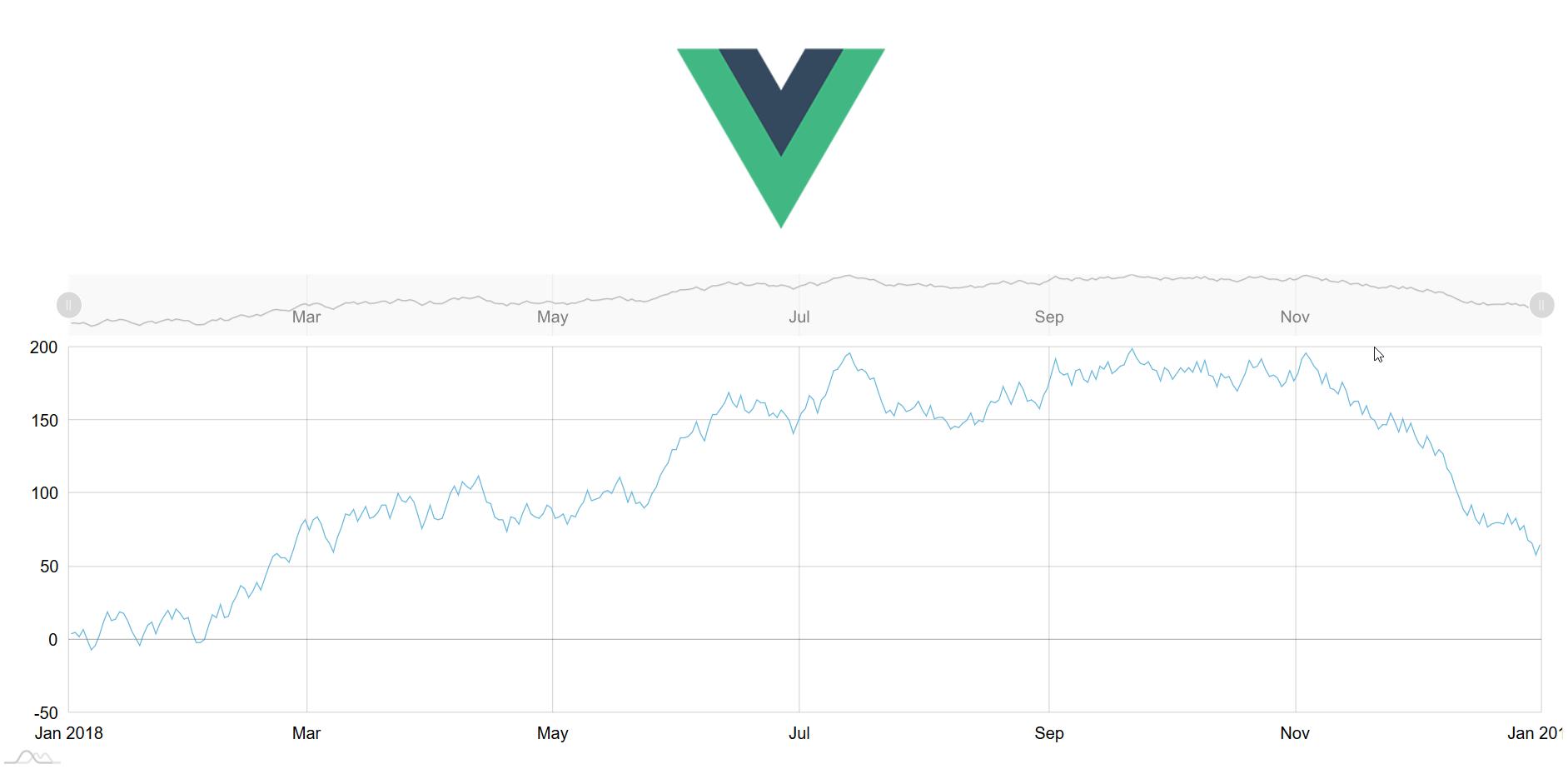 Using Vue js – amCharts 4 Documentation