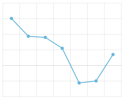 Anatomy of an XY Chart – amCharts 4 Documentation