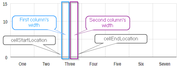 Managing width and spacing of Column Series – amCharts 4 Documentation