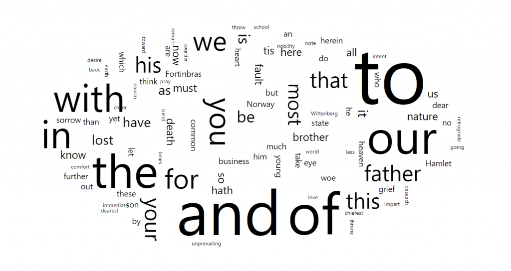 Anatomy of a WordCloud – amCharts 4 Documentation