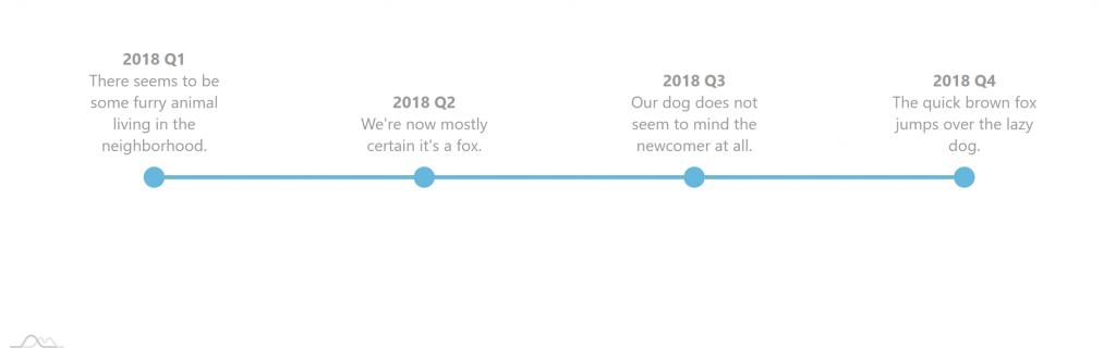 Creating Timeline Charts – amCharts 4 Documentation
