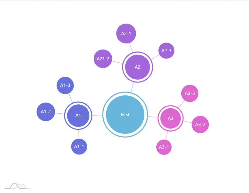 Anatomy of a Force Directed Tree – amCharts 4 Documentation