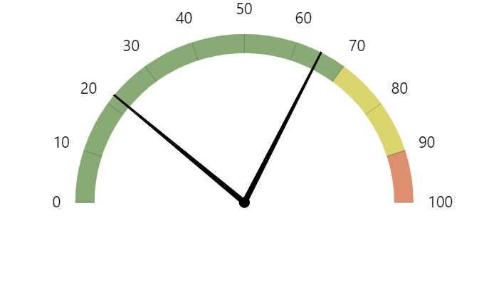 Anatomy of a Gauge Chart – amCharts 4 Documentation