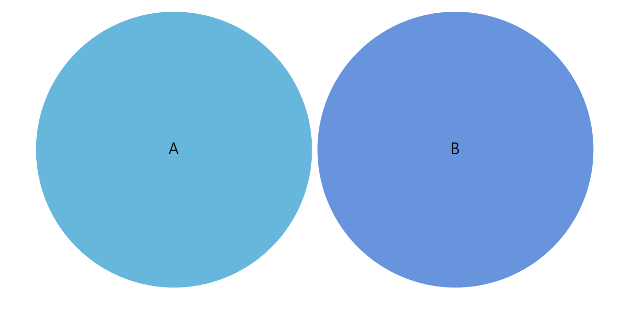 Anatomy Of A Venn Diagram Amcharts 4 Documentation