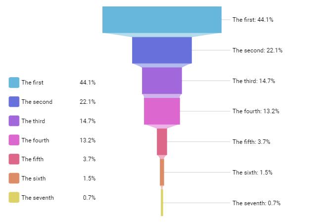 Funnel chart - amCharts