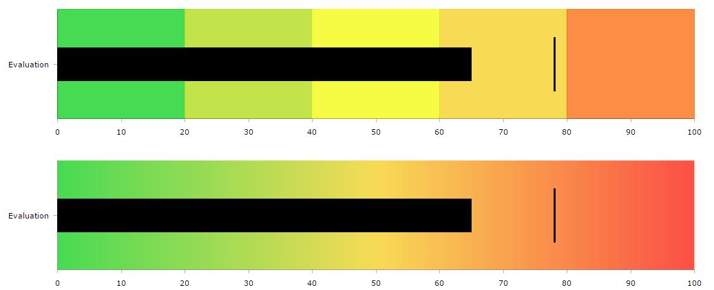JavaScript Charts - amCharts