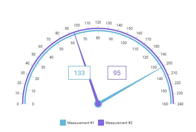 Angular Gauge With Two Axes - amCharts