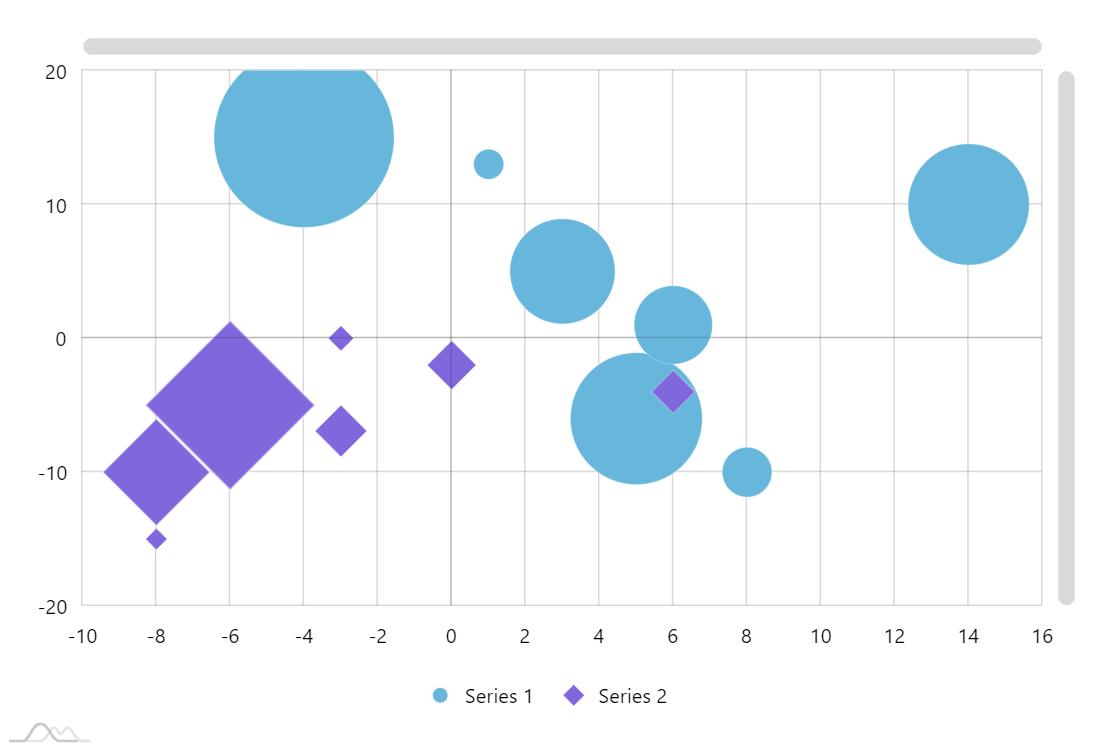 Bubble Chart - amCharts