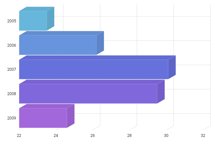 3d bar chart amcharts 3d bar chart amcharts