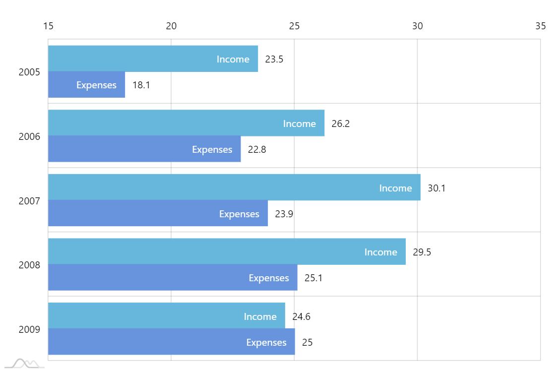 Clustered Bar Chart - amCharts