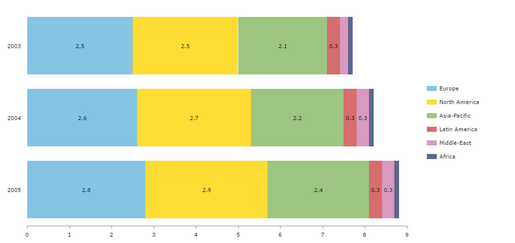Stacked Bar Chart  Amcharts