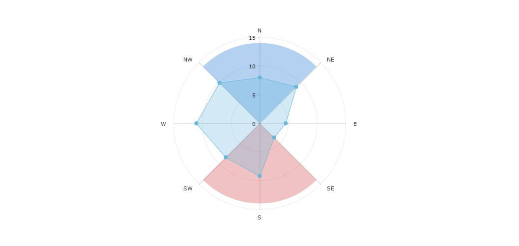 Radar chart amcharts javascript stock chart ccuart Choice Image