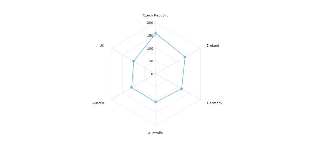 Radar chart amcharts radar chart ccuart Choice Image
