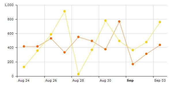 Using PHP to hook up charts to MySQL data base - amCharts