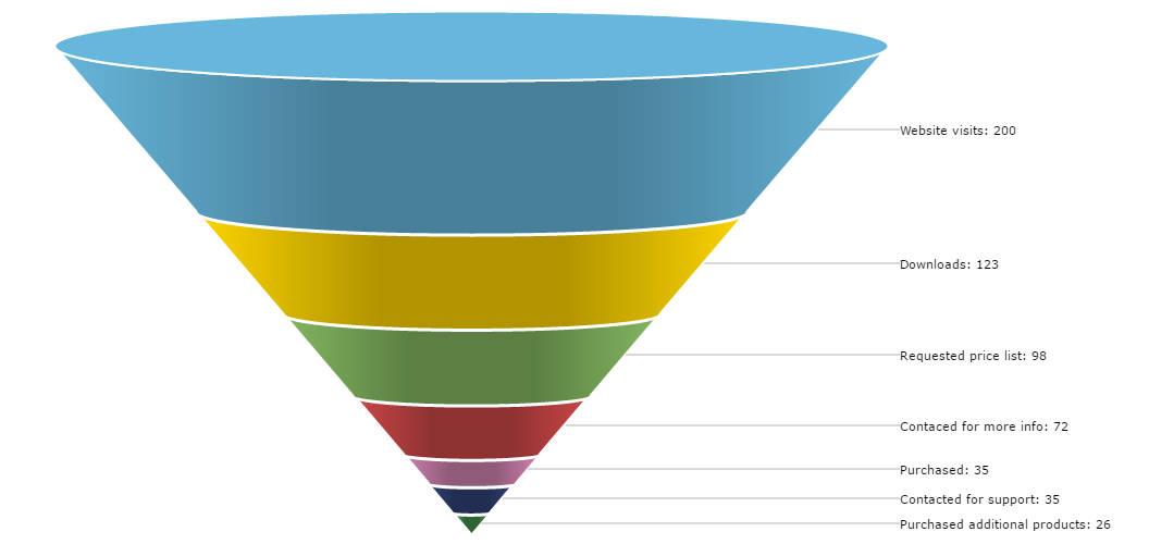 3D Funnel chart - amCharts