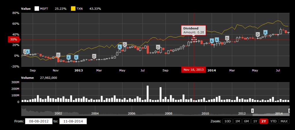 New Advanced Javascript Stock Chart Features Amcharts