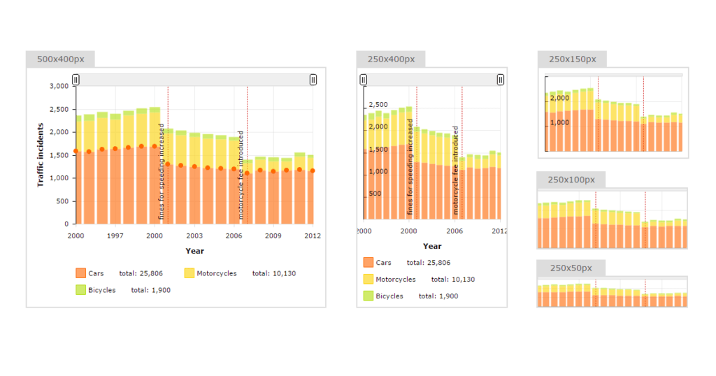 Making charts and maps responsive - amCharts