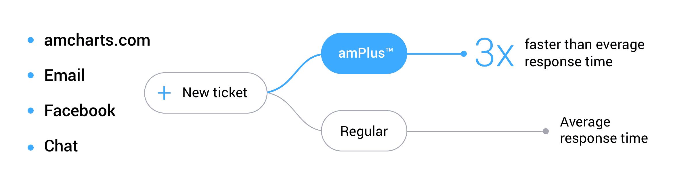 amPlus response time