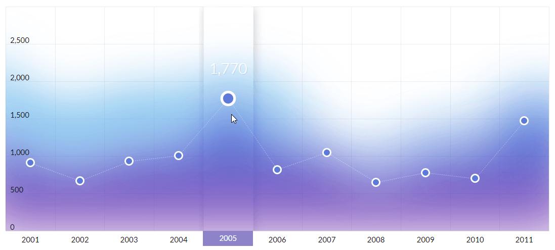Chart and map customization options - amCharts