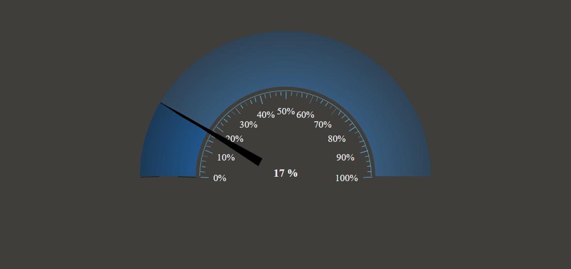 Animated gauge (chalk theme) - amCharts