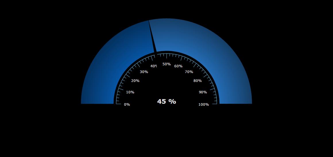 Animated gauge (black theme) - amCharts