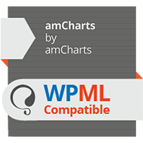 amCharts and WPML