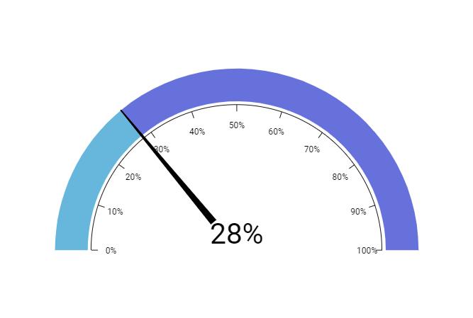 Animated gauge - amCharts