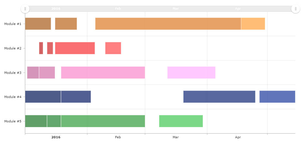 Gantt Chart With Dates  Amcharts