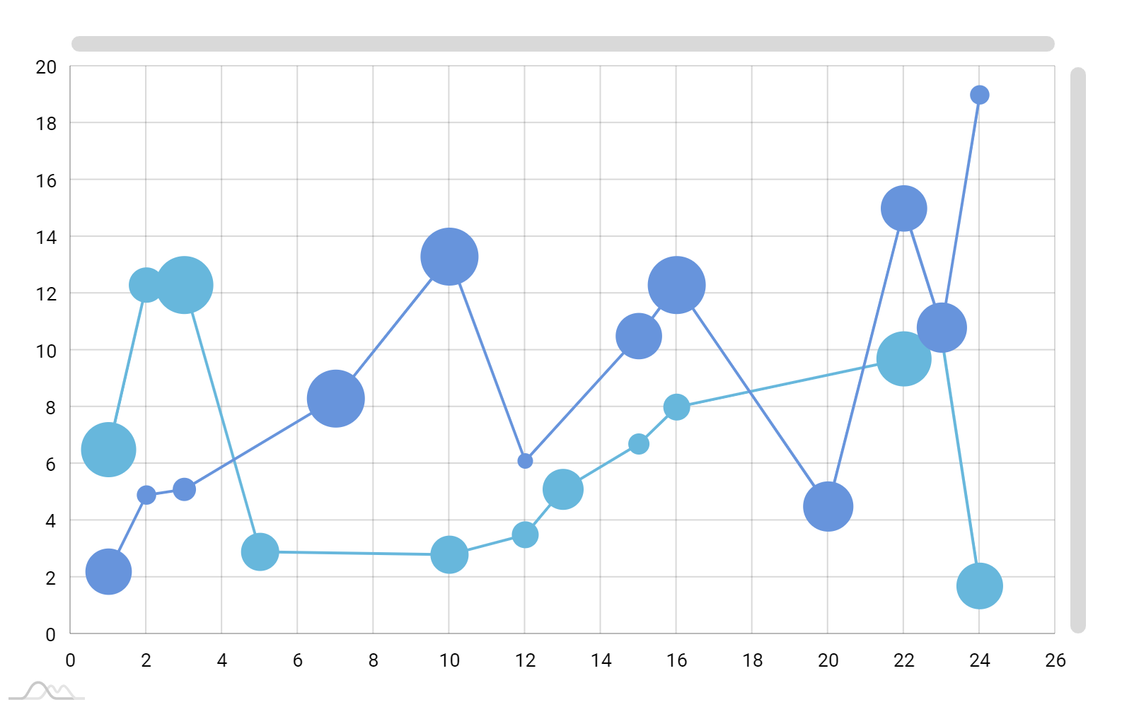 XY chart with value-based line graphs - amCharts