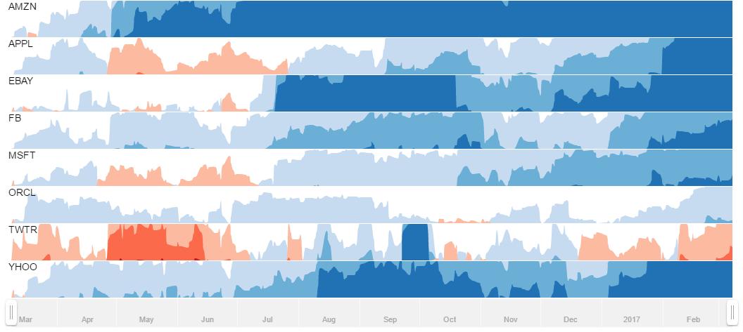 Multi-panel horizon chart - amCharts