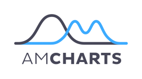 amCharts transparent logo