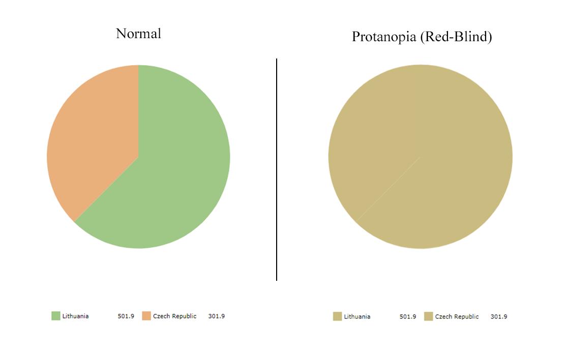 protanopia - red-blind