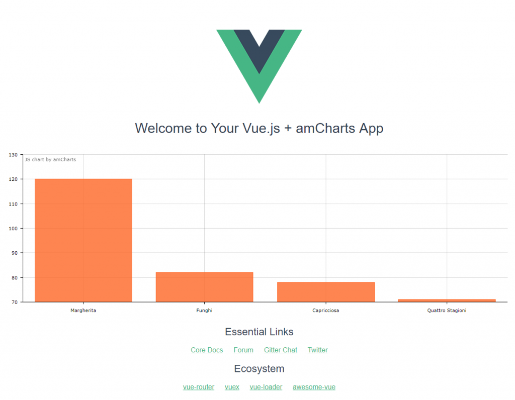 Using amcharts with vuejs and webpack amcharts simple amcharts chart in vuejs nvjuhfo Image collections