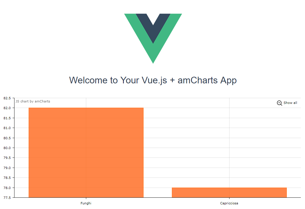 Using amCharts with Vue js and Webpack - amCharts
