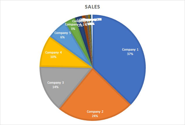 how to show percentage on pie chart excel