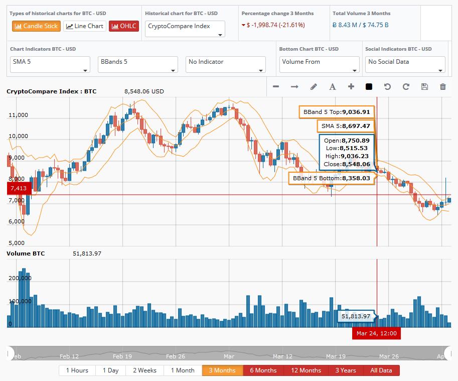 Dataviz Tip 21 Explanatory Vs Exploratory Charts Amcharts