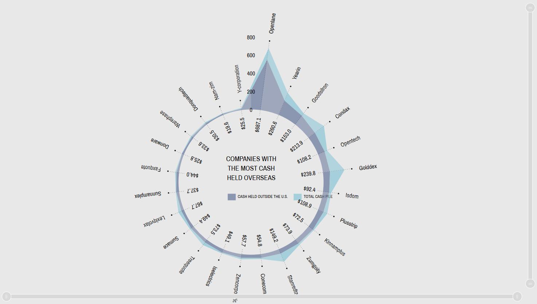 DataViz Tip #28: Chart Types: Radar and Polar Charts - amCharts