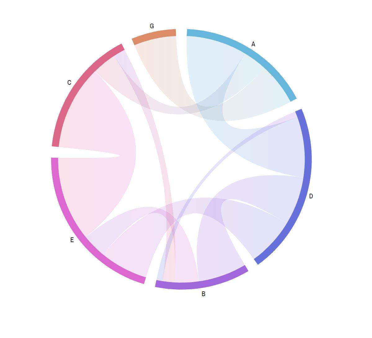 Dataviz Tip  32  Chart Types  Chord Diagram