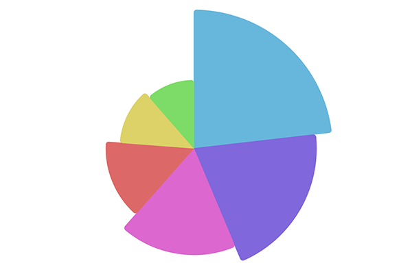 Javascript Charting And Mapping Library Amcharts 4