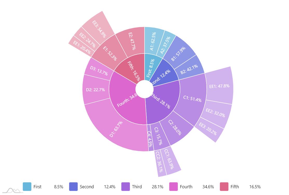 Sunburst chart - amCharts
