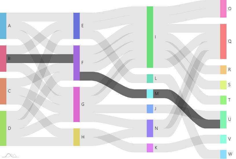 Traceable Sankey Diagram - amCharts